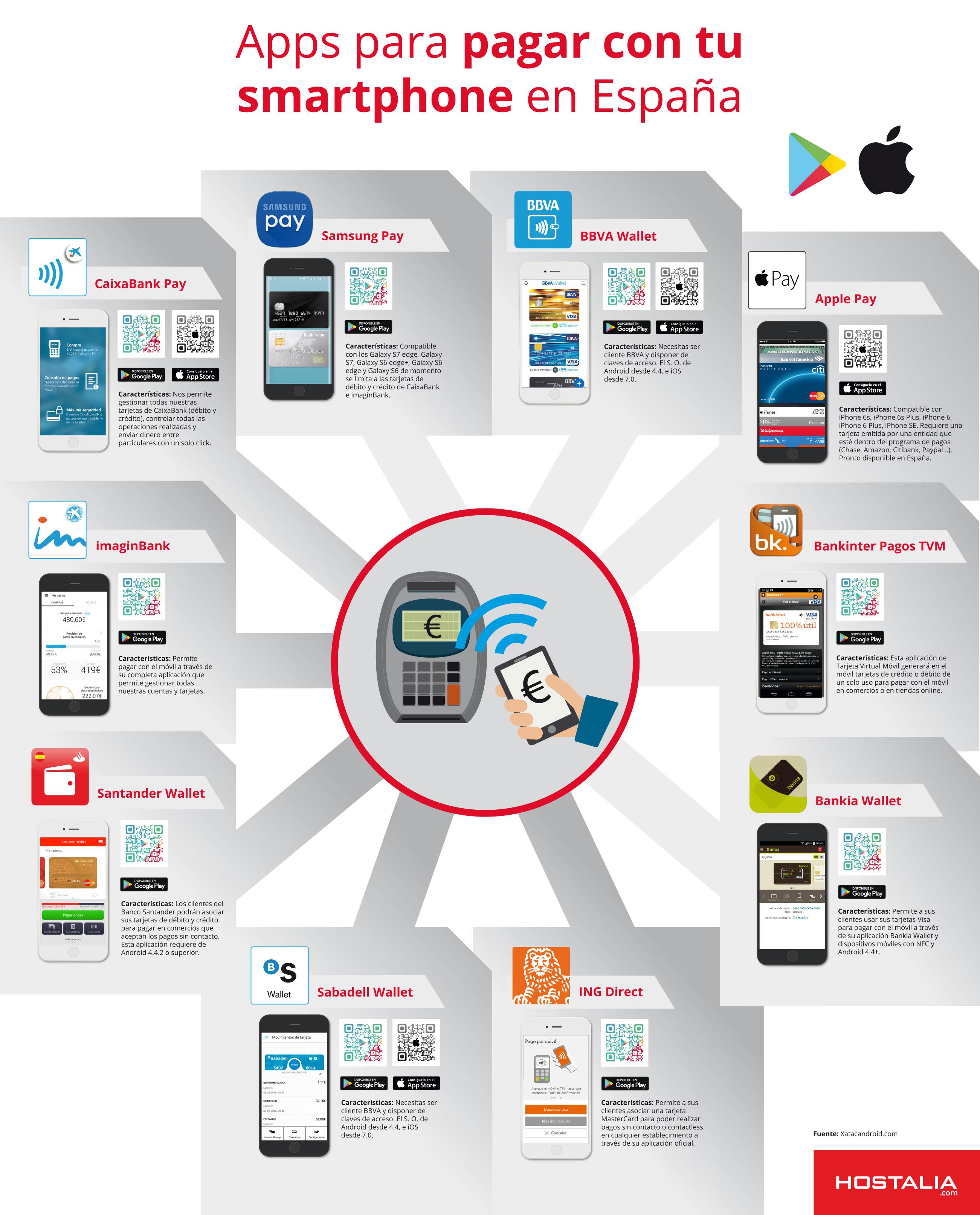 infografia-apps-pagar-movil-pay-smartphone-blog-hostalia-hosting