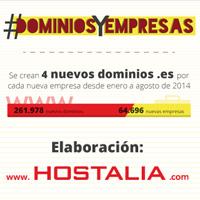 En España se crean cuatro nuevos dominios .es por cada nueva empresa