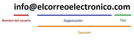 partes-correo-electronico-configurar-email-blog-hostalia-hosting