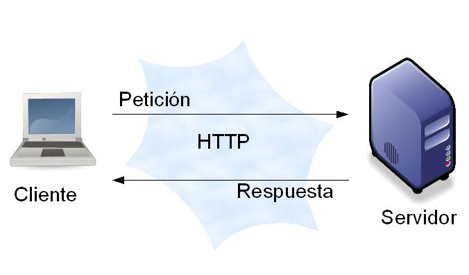 resolver-errores-comunes-php-blog-hostalia-hosting-10