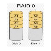 Sistema de almacenamiento en disco duro, RAID