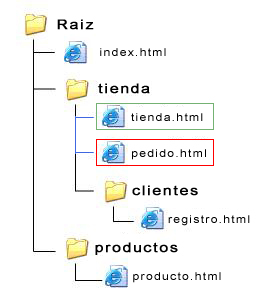 archivos-mismo-directorio-blog-hostalia-hosting