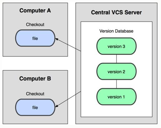 control-versiones-centralizado-blog-hostalia-hosting