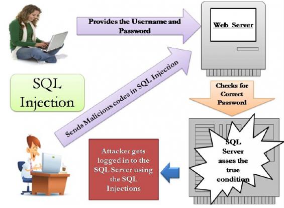esquema_sql_injection