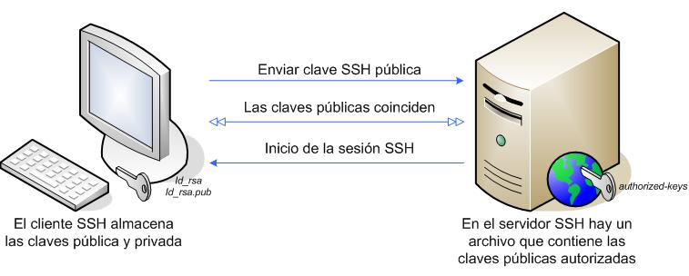 funcionamiento-ssh-pressroom-de-hostalia-hosting