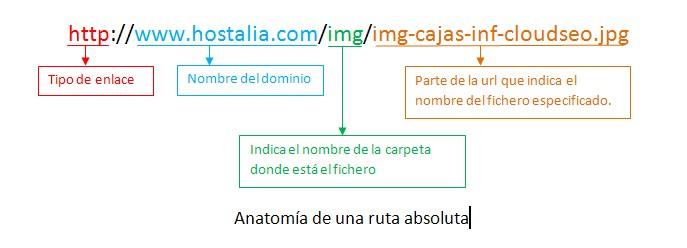 ruta-absoluta-blog-hostalia-hosting