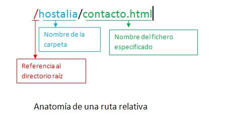 ruta-relativa-blog-hostalia-hosting