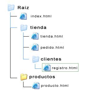 ruta-relativa-raiz-blog-hostalia-hosting