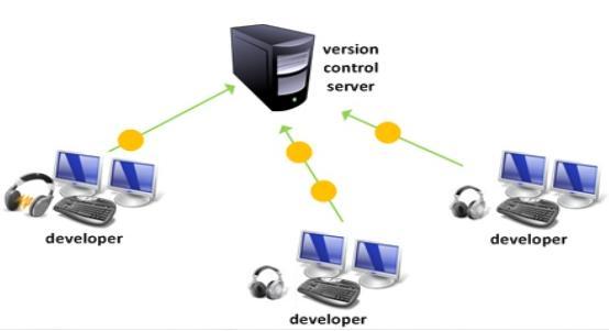 sistema-control-versiones-blog-hostalia-hosting